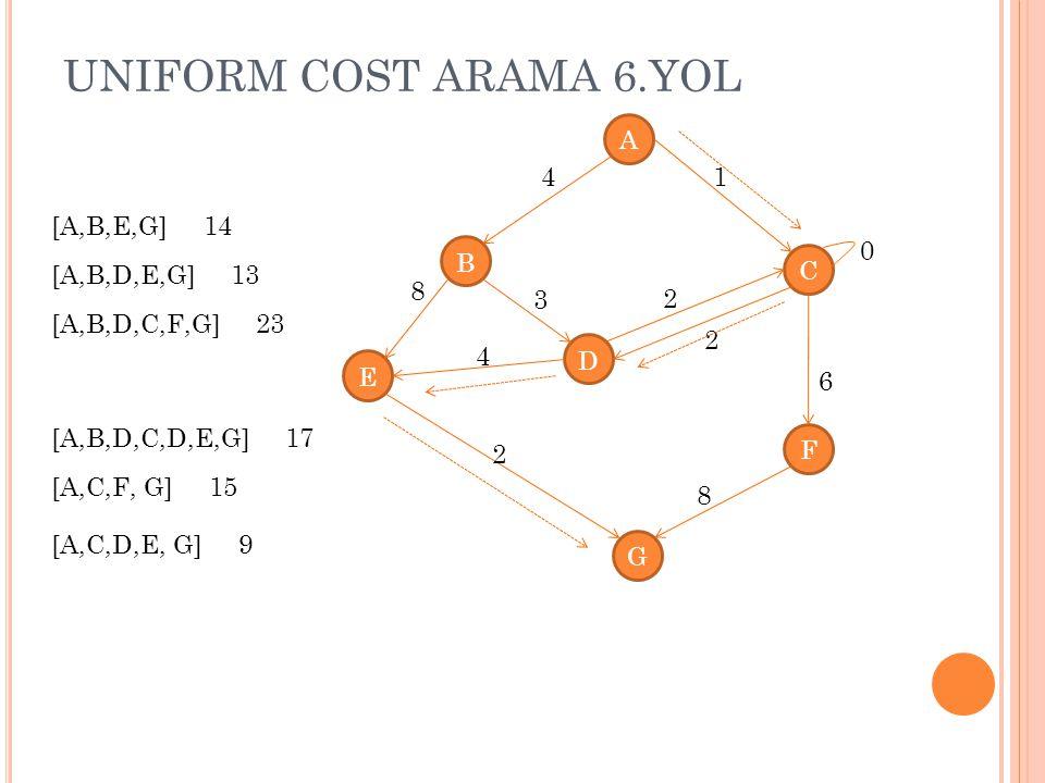 UNIFORM COST ARAMA 6.YOL A 4 1 [A,B,E,G] 14 B C [A,B,D,E,G] 13 8 3 2